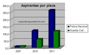 Aspirantes por plaza Guardia Civil