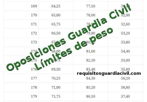 Límites de peso para ser Guardia Civil