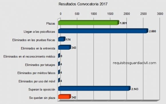 Resultados Convocatoria Guardia Civil 2017